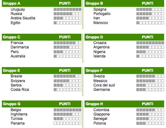 Classifica Gironi Mondiale Russia 2018