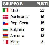 Qualificazioni Italia Mondiali Brasile 2014