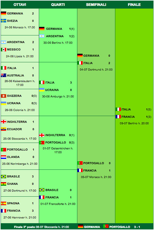 Fase finali Germania 2006