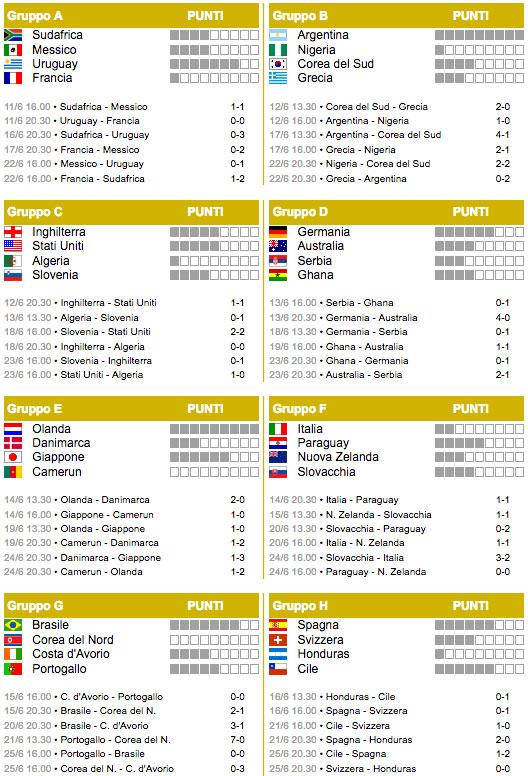 Fase a gironi Sudafrica 2010
