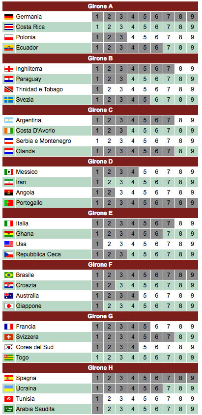 Classifica Gironi Germania 2006