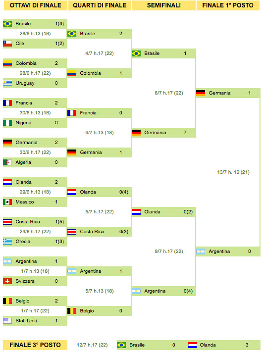 Fase Finali mondiali Brasile 2014