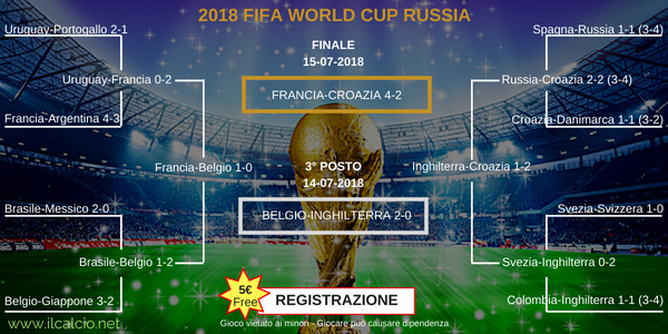 Tabellone Fase Finale Mondiali Russia 2018